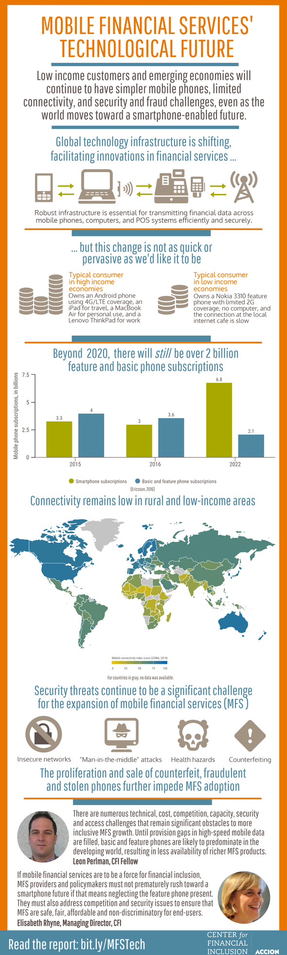 Mobile financial services infographic by the Center for Financial Inclusion at Accion